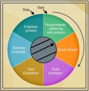 Prototyping-Model