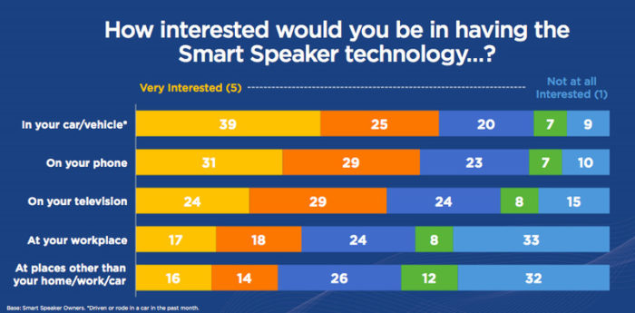 smart speaker interest