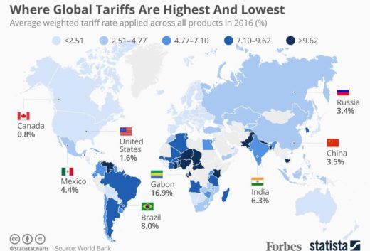 Tariff Rates by Country